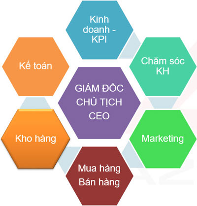 Các bộ phận sử dụng phần mềm quản lý và chăm sóc khách hàng AZ CRM