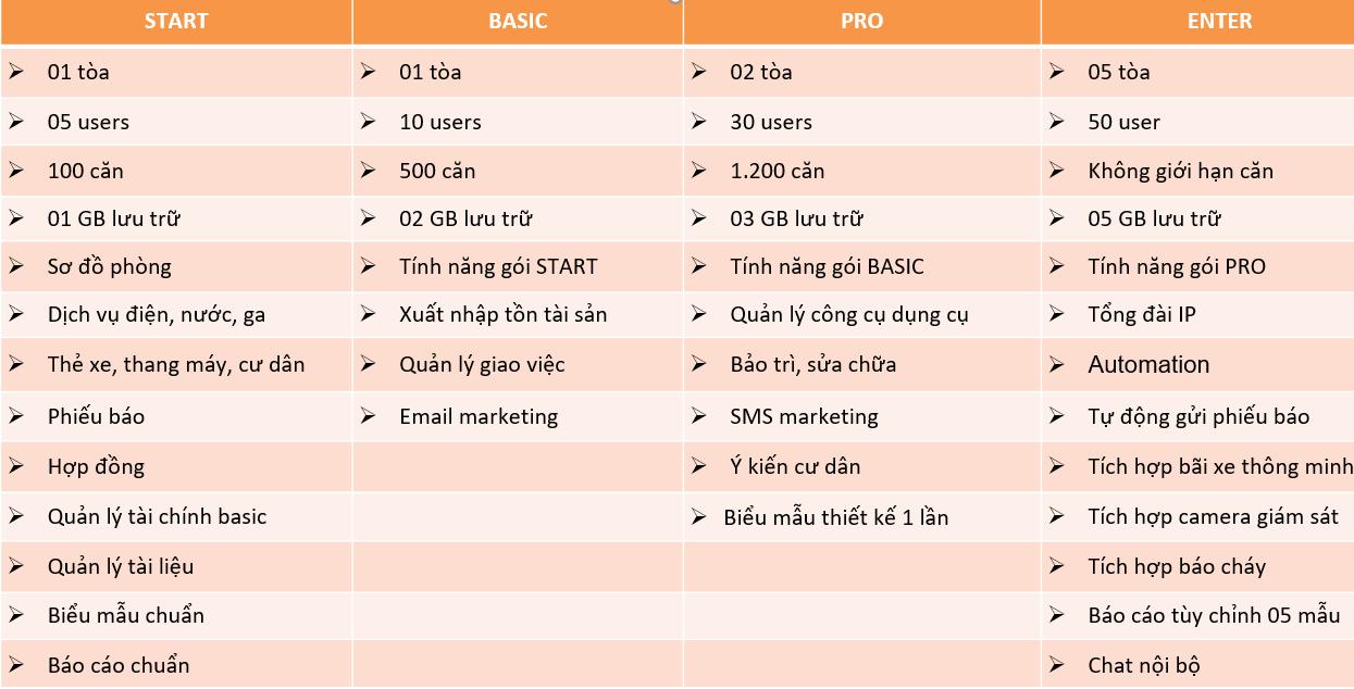 Danh sách tính năng chi tiết các gói phần mềm quản lý tòa nhà AZ BMS