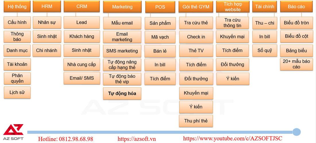 Tính năng chi tiết hệ thống phần mềm quản lý chuỗi phòng tập AZ GYM