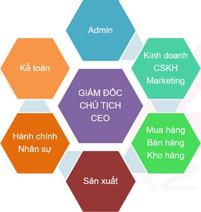 Đơn vị dùng phần mềm quản lý nhân sự tiền lương AZ HRM