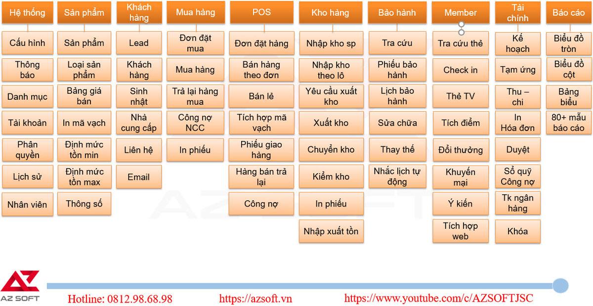 Các phân hệ tính năng chi tiết trong phần mềm quản lý bán hàng AZ POS