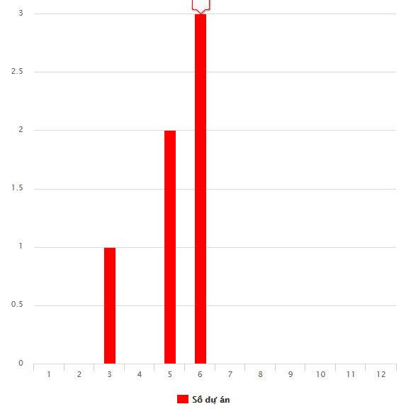 Báo cáo số lượng tình trạng dự án trên phần mềm quản lý dự án, công việc AZ PROJECT