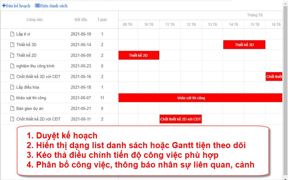 Quản lý kế hoạch Gantt trên phần mềm AZ PROJECT quản lý công việc dự án