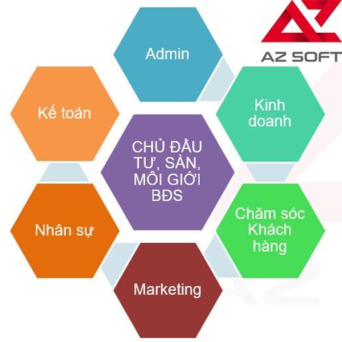 Ưu điểm phần mềm quản lý kinh doanh sàn bất động sản AZ REM
