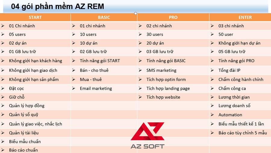 Bảng giá chi tiết các gói hệ thống phần mềm quản lý kinh doanh sàn bất động sản AZ REM