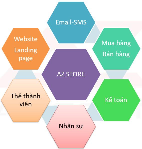 Phần mềm quản lý kho hàng AZ Store Tích hợp rất nhiều phần mềm chức năng của CRM, ERP, HRM...