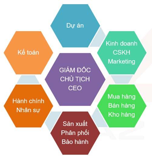 Những ai nên dùng phần mềm ERP để quản lý doanh nghiệp của AZSOFT