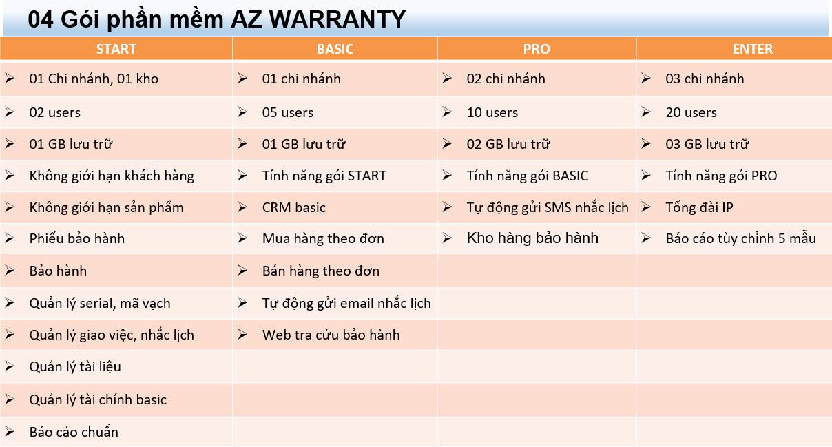 Chi tiết các gói phần mềm quản lý bảo hành AZ Wartanry